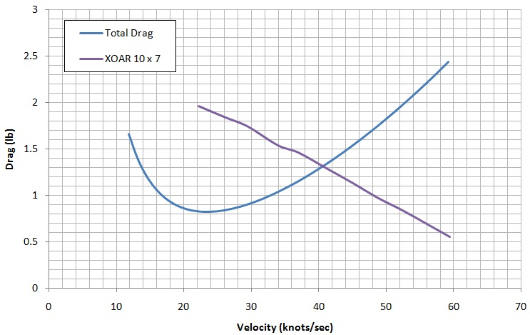 How To Calculate Drag | It's All RC!